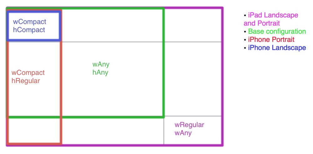 超详细Xcode6中SizeClass和Autolayout的使用